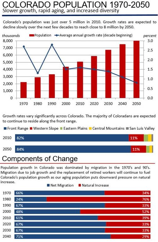 Infographic showing Colorado population change data.
